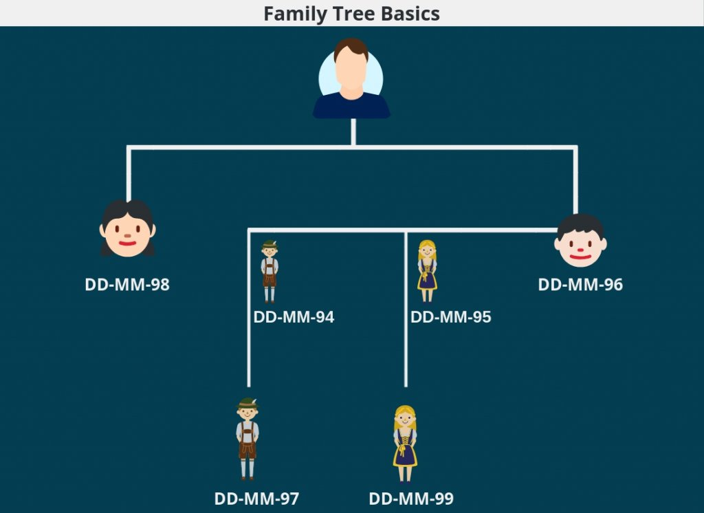 The Ultimate Beginner_s Guide to Genealogy- Family Tree Basics