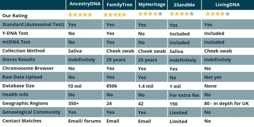 Best 5 DNA Kits for Ancestry_r01