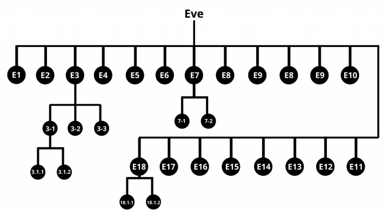Your Haplogroup Branches - Eve